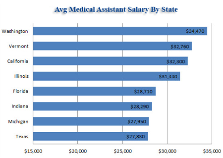 Medical Assistant Salary Graph